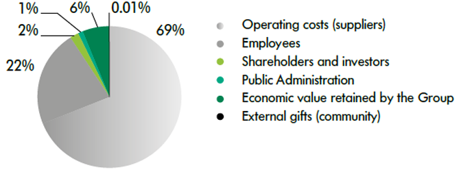 Distribution of the economic value