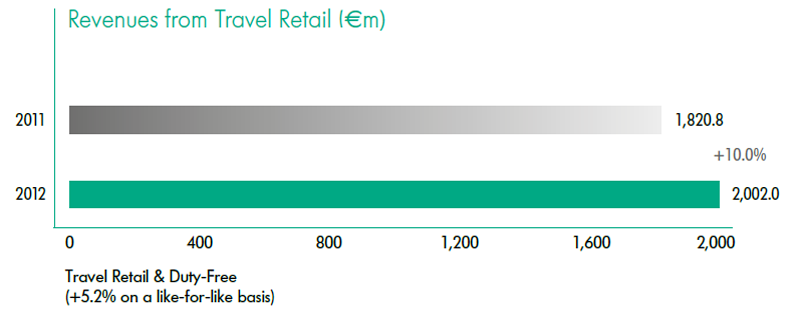 Revenues from Travel Retail
